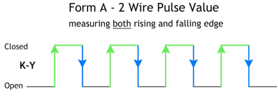 Form A - 2 Wire Pulse Value