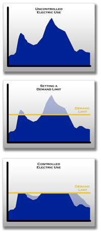 Peak Demand Limit Graphs